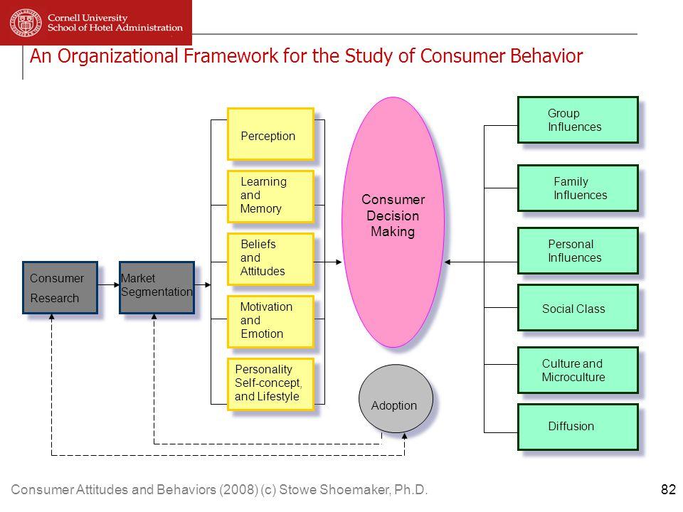 Consumer Attitudes and Behaviors (2008) (c) Stowe Shoemaker, Ph.D.113 The association principle: Associative inference Evaluations 6.11 6.50 10.36 10.25 Rumor Rumor plus Rumor plus No Rumor Alone Refutation Associative Control Interference 113