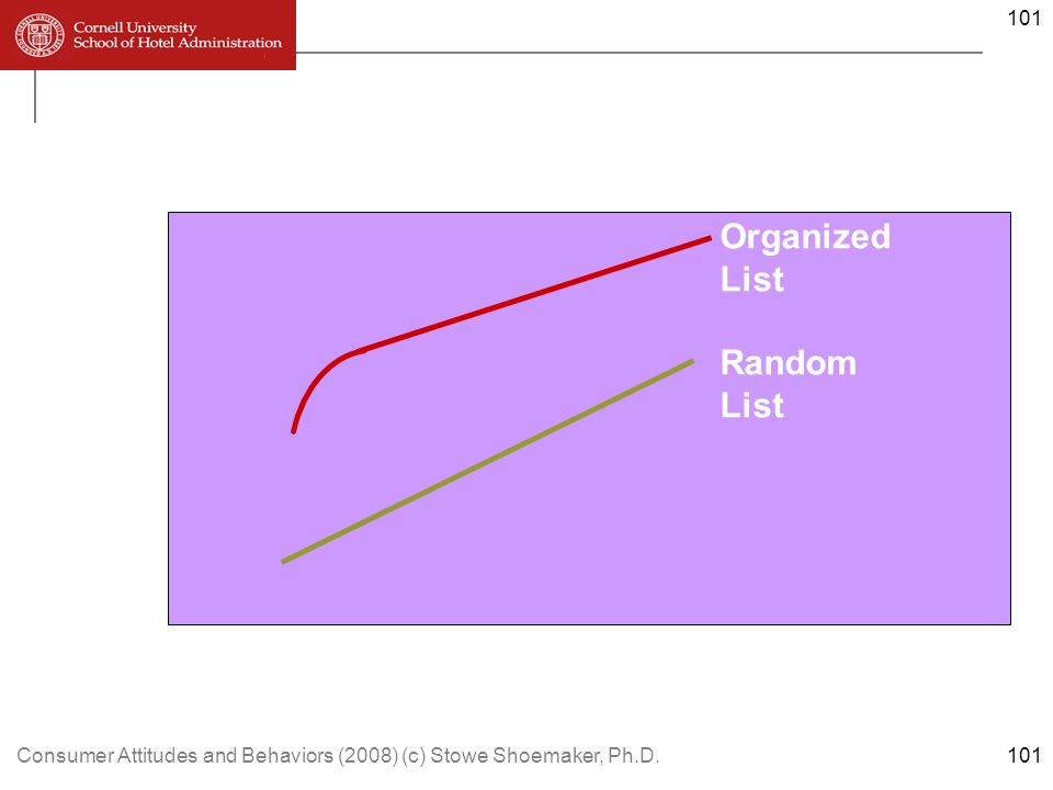 Consumer Attitudes and Behaviors (2008) (c) Stowe Shoemaker, Ph.D.101 Memory Performance 100% 50% 0% Organized List Random List 1234 101