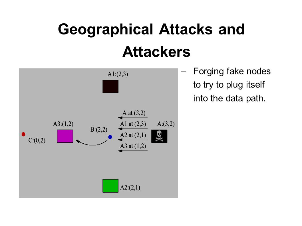 Geographical Attacks and Attackers ― Forging fake nodes to try to plug itself into the data path.