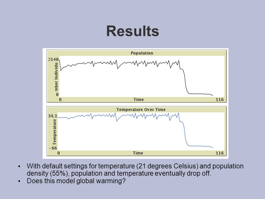 Results With default settings for temperature (21 degrees Celsius) and population density (55%), population and temperature eventually drop off.