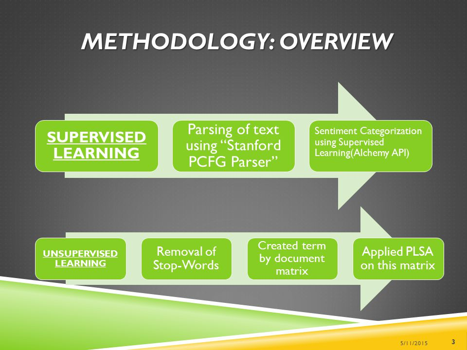"METHODOLOGY: OVERVIEW SUPERVISED LEARNING Parsing of text using ""Stanford PCFG Parser"" Sentiment Categorization using Supervised Learning(Alchemy API)"
