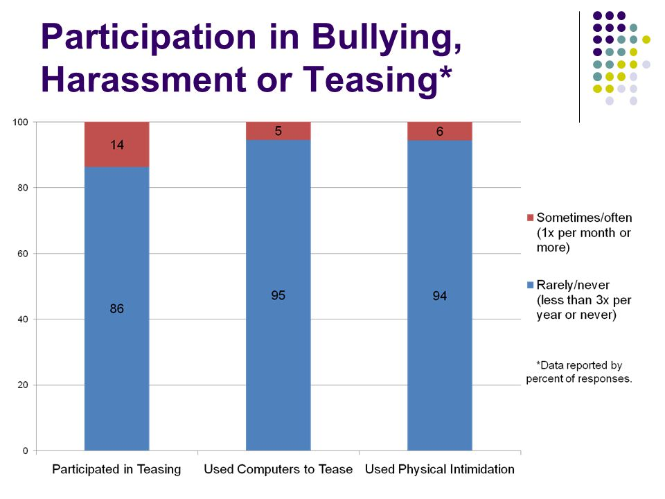 Participation in Bullying, Harassment or Teasing*