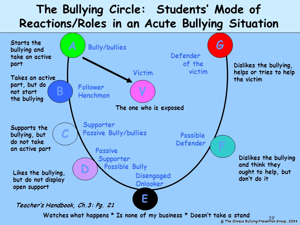39 The Bullying Circle: Students' Mode of Reactions/Roles in an Acute Bullying Situation B C D V G E F A Starts the bullying and take an active part Takes an active part, but do not start the bullying Supports the bullying, but do not take an active part Likes the bullying, but do not display open support Watches what happens * Is none of my business * Doesn't take a stand Dislikes the bullying and think they ought to help, but don't do it Dislikes the bullying, helps or tries to help the victim The one who is exposed Victim Bully/bullies Follower Henchman Supporter Passive Bully/bullies Passive Supporter Possible Bully Disengaged Onlooker Possible Defender of the victim © The Olweus Bullying Prevention Group, 2004 Teacher's Handbook, Ch.3: Pg.