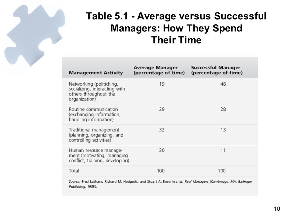 10 Table 5.1 - Average versus Successful Managers: How They Spend Their Time