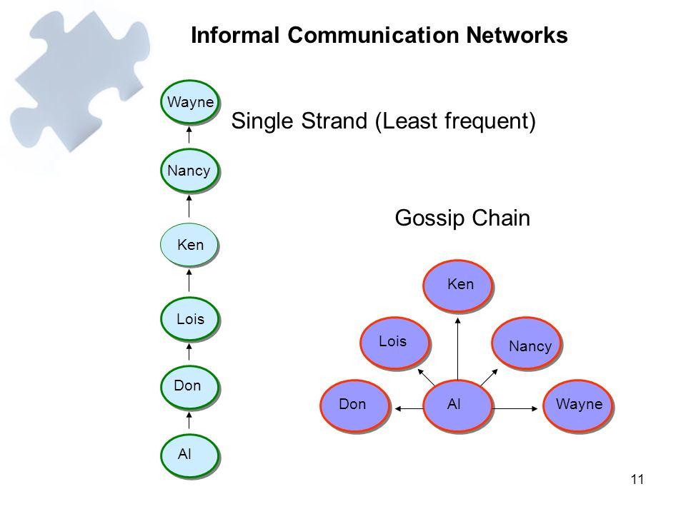 11 Informal Communication Networks Wayne Nancy Ken Lois Don Al Ken Lois DonAl Nancy Wayne Gossip Chain Single Strand (Least frequent)