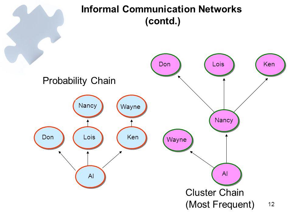 12 Informal Communication Networks (contd.) Ken Lois Don Al Nancy Wayne Al Wayne Nancy DonLoisKen Probability Chain Cluster Chain (Most Frequent)