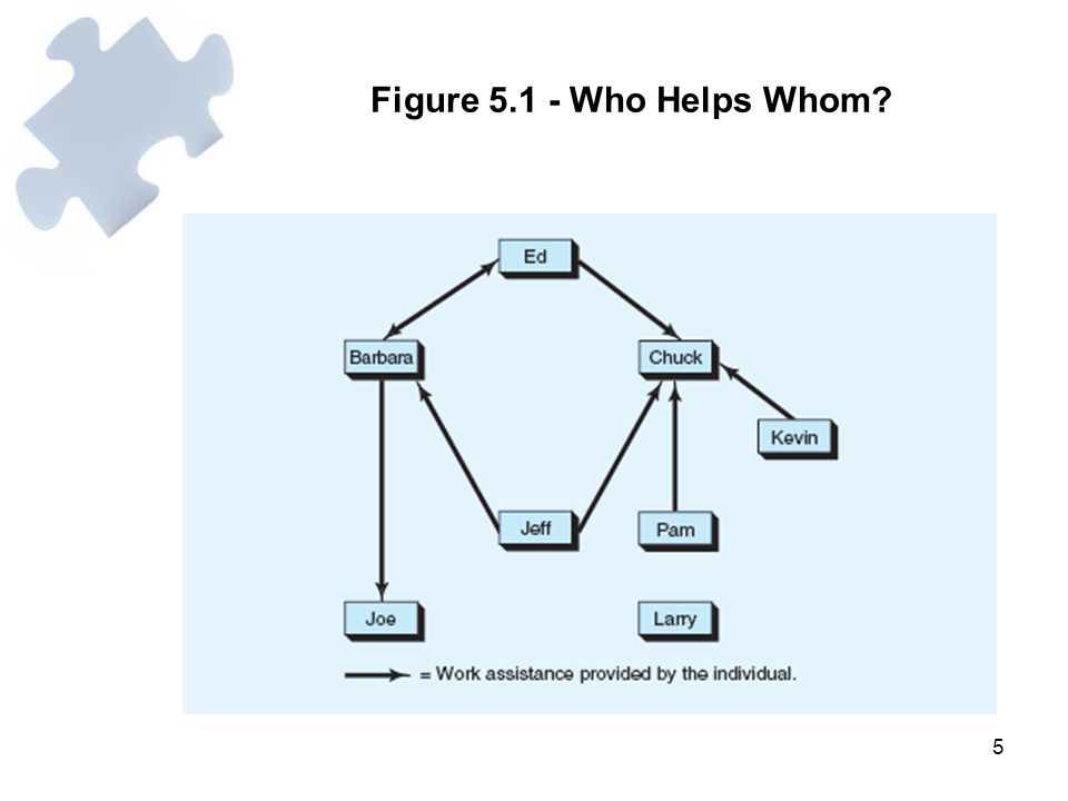 6 Types of Relationships in Informal Networks 1.The advice network shows who provides helpful information to whom.