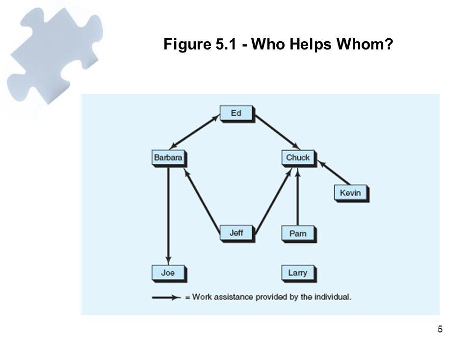 5 Figure 5.1 - Who Helps Whom?
