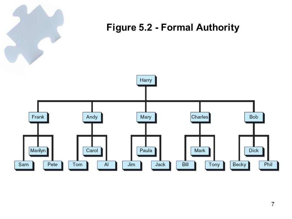 7 Figure 5.2 - Formal Authority