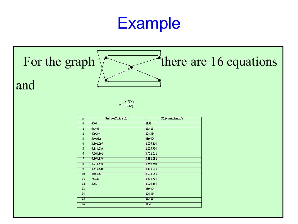 Example For the graph there are 16 equations and