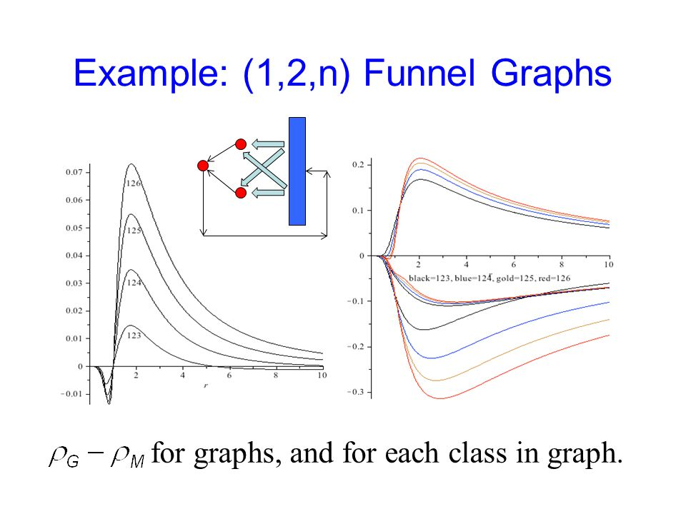 Example: (1,2,n) Funnel Graphs for graphs, and for each class in graph.