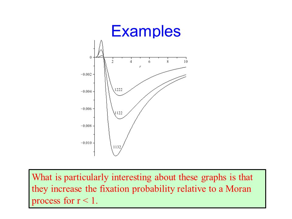Examples What is particularly interesting about these graphs is that they increase the fixation probability relative to a Moran process for r < 1.