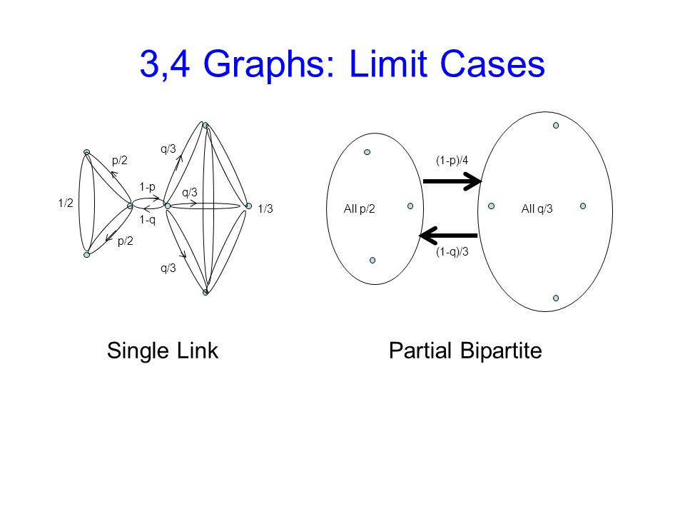 3,4 Graphs: Limit Cases 1-p 1-q p/2 1/3 1/2 q/3 (1-q)/3 (1-p)/4 Single Link Partial Bipartite All p/2All q/3