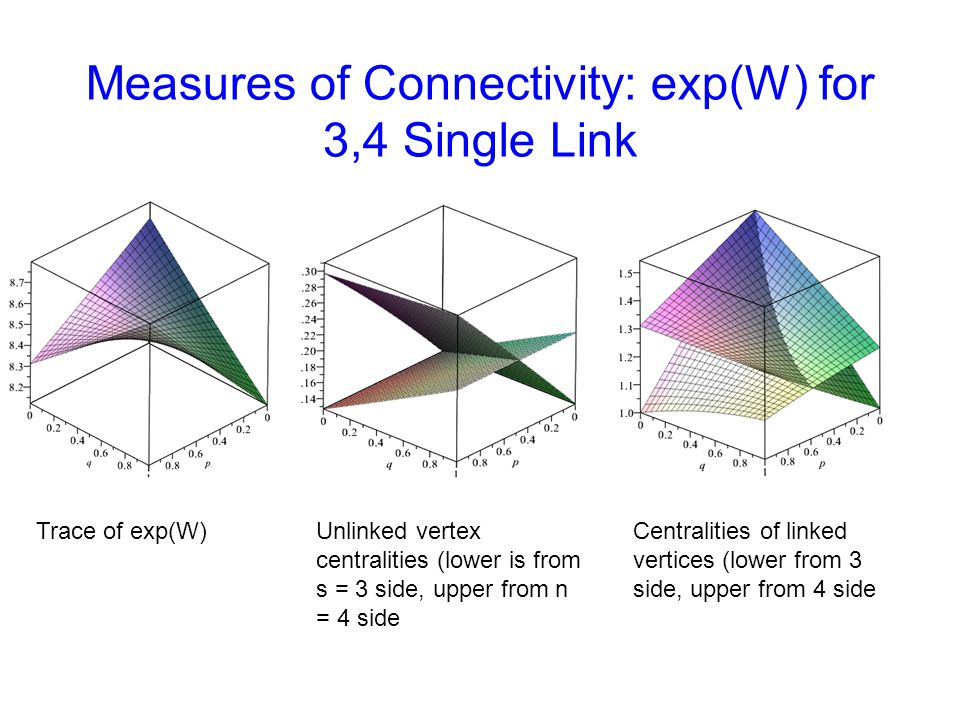 Measures of Connectivity: exp(W) for 3,4 Single Link Trace of exp(W)Unlinked vertex centralities (lower is from s = 3 side, upper from n = 4 side Centralities of linked vertices (lower from 3 side, upper from 4 side