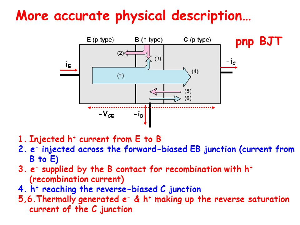 More accurate physical description… pnp BJT 1.Injected h + current from E to B 2.
