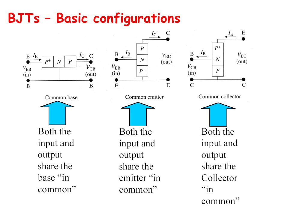 BJTs – Basic configurations
