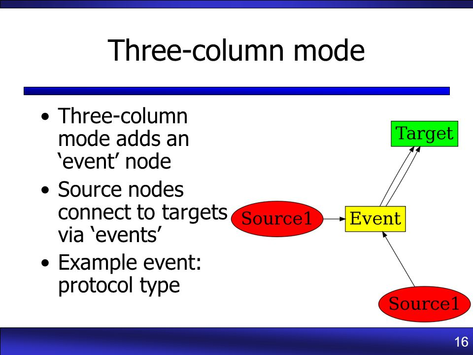 16 Three-column mode Three-column mode adds an 'event' node Source nodes connect to targets via 'events' Example event: protocol type