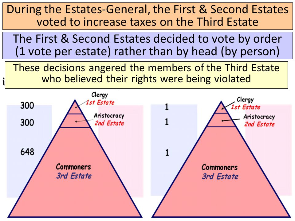 During the Estates-General, the First & Second Estates voted to increase taxes on the Third Estate The First & Second Estates decided to vote by order