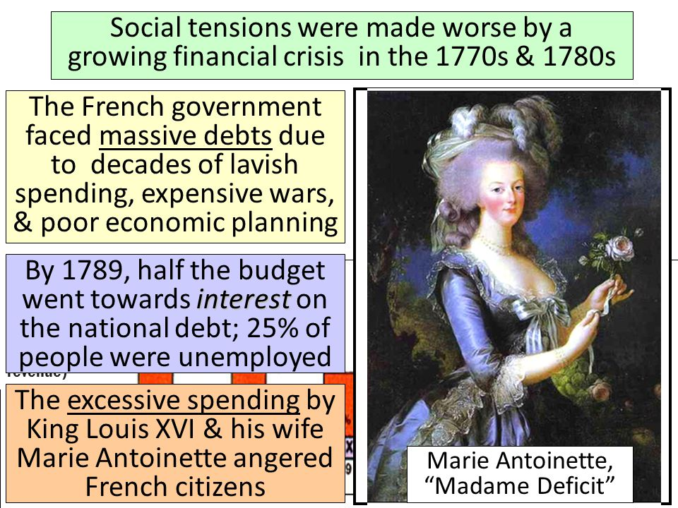 Social tensions were made worse by a growing financial crisis in the 1770s & 1780s GOVERNMENT DEBTS (percentage of total government revenue) The Frenc