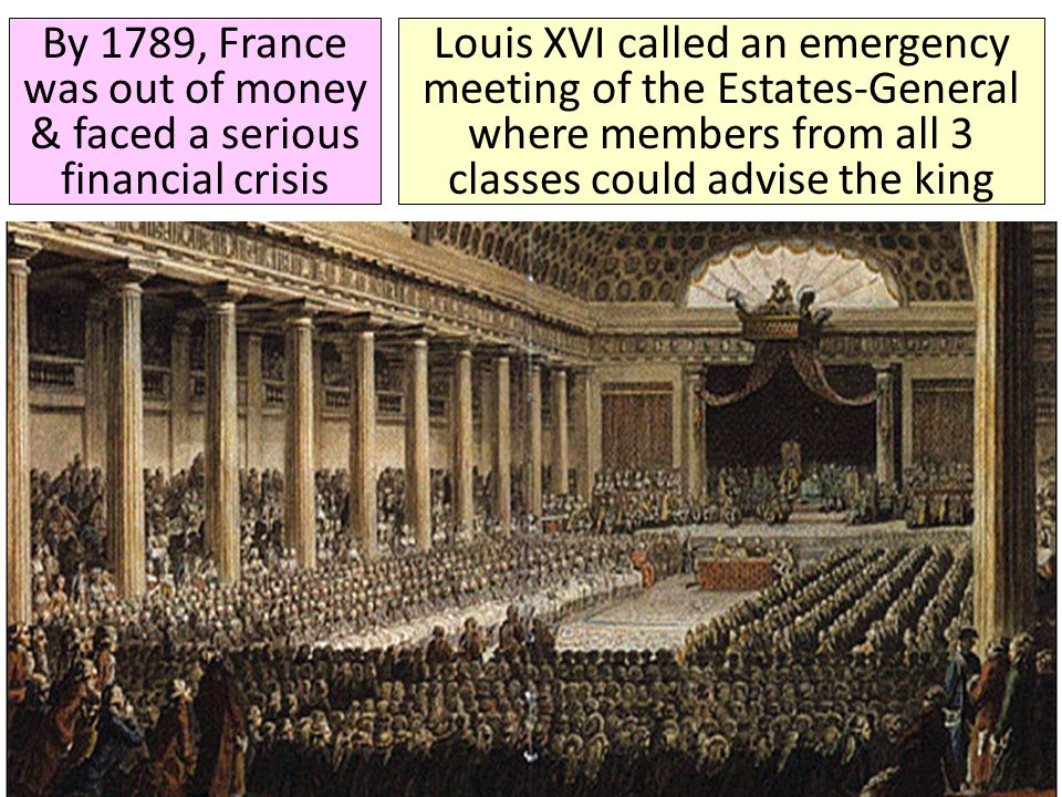During the Estates-General, the First & Second Estates voted to increase taxes on the Third Estate The First & Second Estates decided to vote by order (1 vote per estate) rather than by head (by person) These decisions angered the members of the Third Estate who believed their rights were being violated