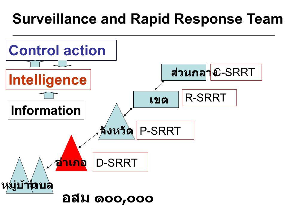 ตำบล จังหวัด อำเภอ ส่วนกลาง D-SRRT P-SRRT R-SRRT C-SRRT เขต Surveillance and Rapid Response Team อสม ๑๐๐, ๐๐๐ หมู่บ้าน Intelligence Control action Inf