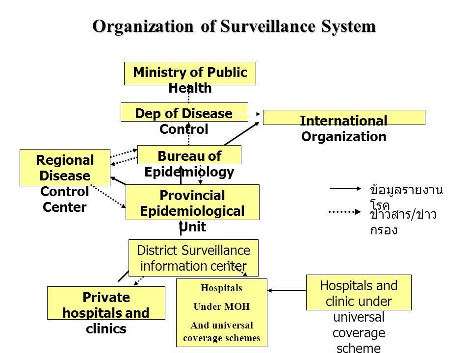 Organization of Surveillance System Ministry of Public Health Dep of Disease Control International Organization Bureau of Epidemiology Provincial Epid
