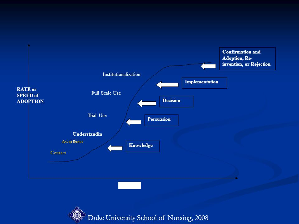 Duke University School of Nursing, 2008 Confirmation and Adoption, Re- invention, or Rejection Contact Awareness Understandin g Knowledge Decision Implementation Persuasion Trial Use Institutionalization Full Scale Use TIME RATE or SPEED of ADOPTION `