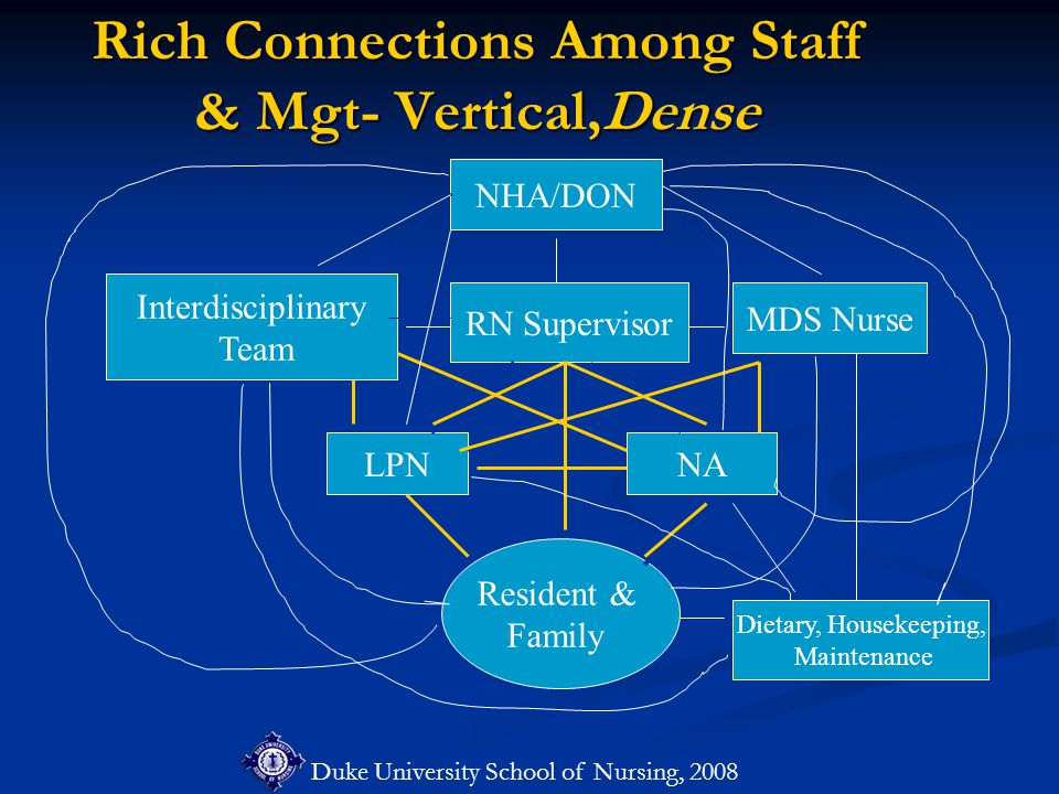 Duke University School of Nursing, 2008 Rich Connections Among Staff & Mgt- Vertical,Dense Resident & Family NHA/DON RN Supervisor Interdisciplinary T