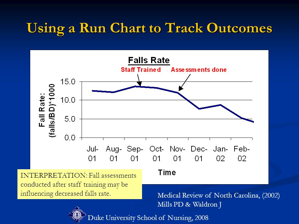 Duke University School of Nursing, 2008 Using a Run Chart to Track Outcomes Medical Review of North Carolina, (2002) Mills PD & Waldron J INTERPRETATION: Fall assessments conducted after staff training may be influencing decreased falls rate.