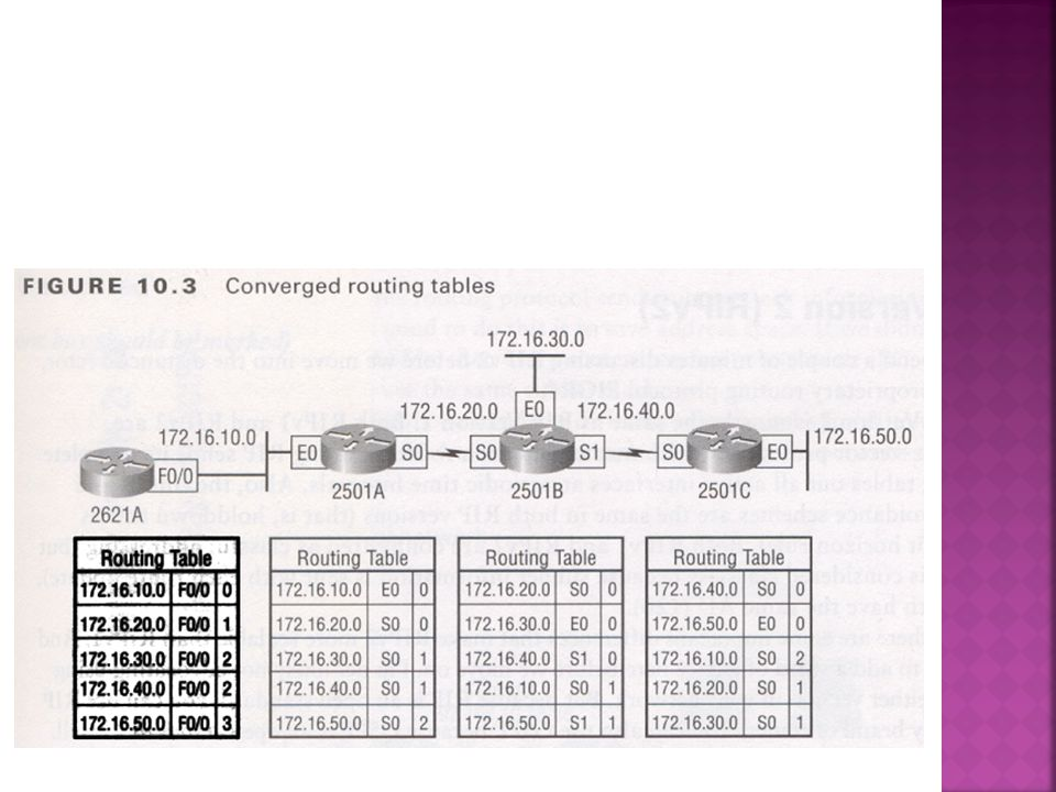  Two examples - _________ and ________  Two tables- routing table and topology table  LSAs –