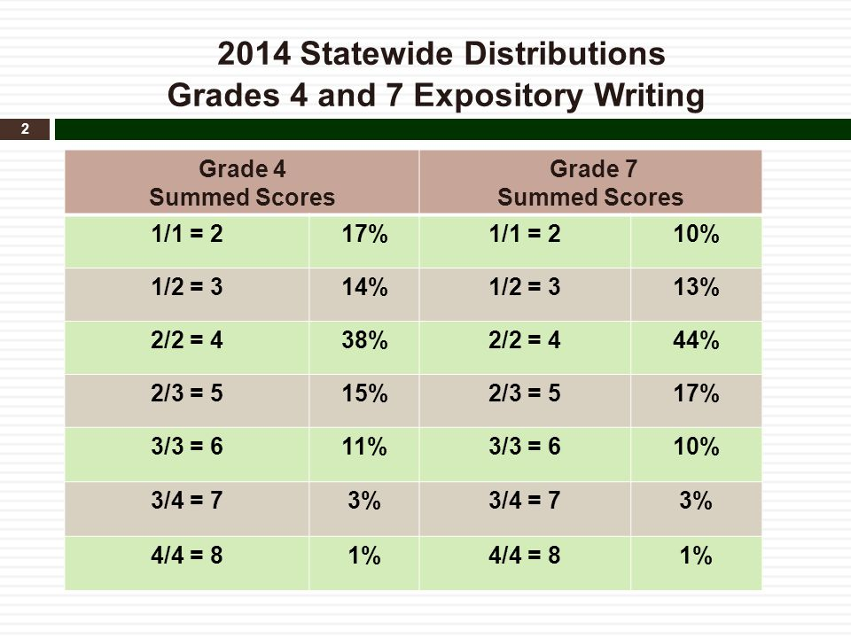 2014 Statewide Distributions Grades 4 and 7 Expository Writing 2 Grade 4 Summed Scores Grade 7 Summed Scores 1/1 = 217%1/1 = 210% 1/2 = 314%1/2 = 313%