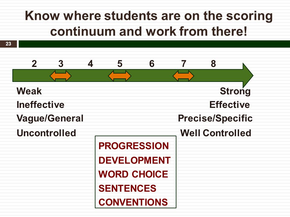 Know where students are on the scoring continuum and work from there! 2 3 4 5 6 7 8 Weak Strong Ineffective Effective Vague/General Precise/Specific U