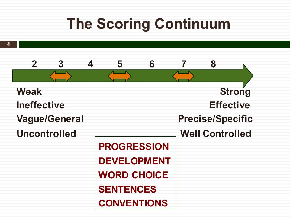 The Scoring Continuum 2 3 4 5 6 7 8 Weak Strong Ineffective Effective Vague/General Precise/Specific Uncontrolled Well Controlled PROGRESSION DEVELOPM