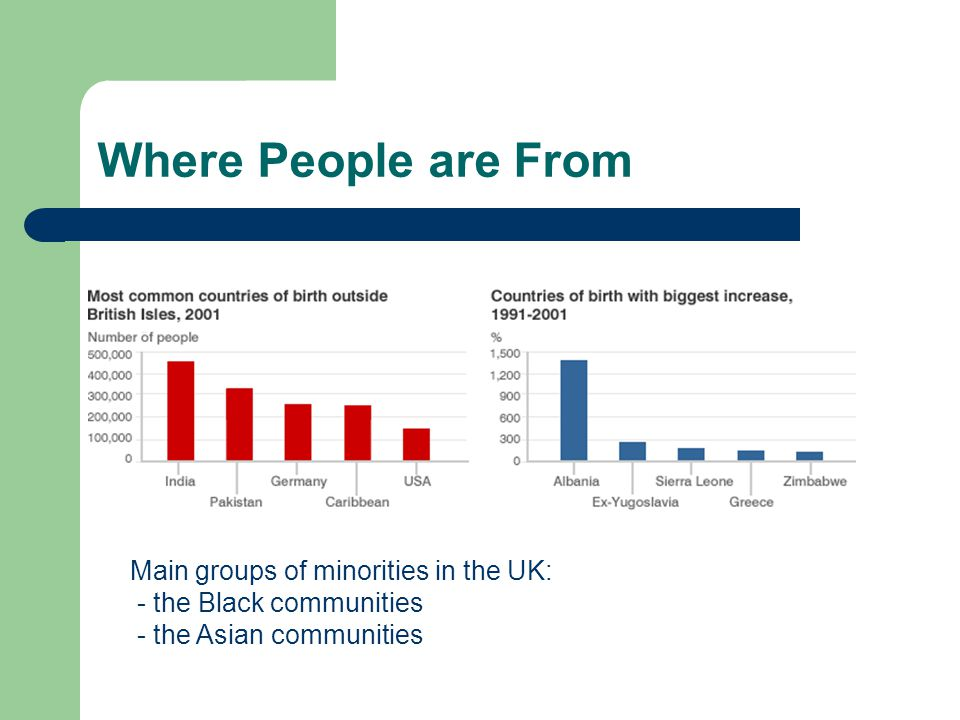 Where People are From Main groups of minorities in the UK: - the Black communities - the Asian communities