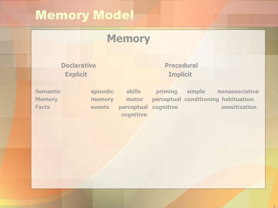 2 Memory Model Memory Declarative Procedural Explicit Implicit Semanticepisodic skills priming simple nonassociative Memorymemory motor perceptual con