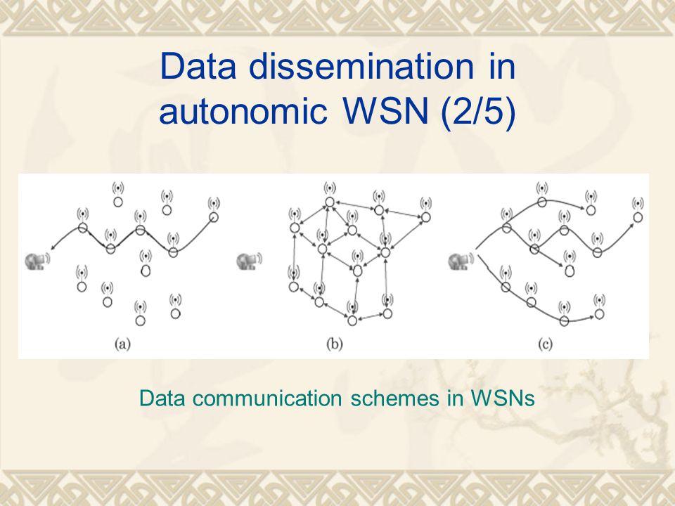Data dissemination in autonomic WSN (2/5) Data communication schemes in WSNs