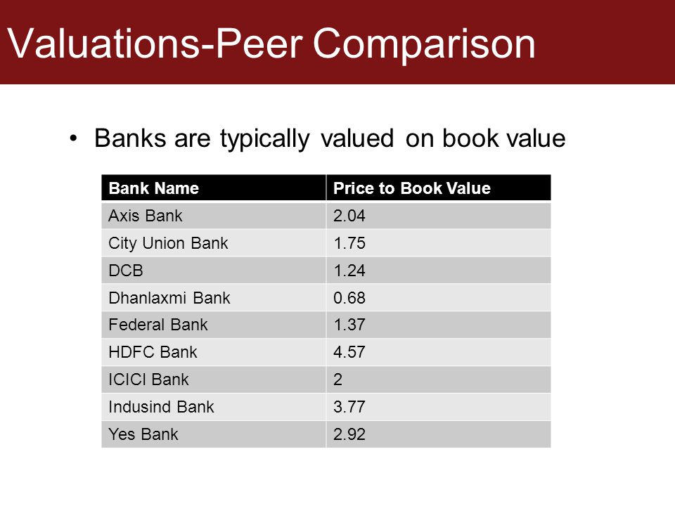 Valuations-Peer Comparison Banks are typically valued on book value Bank NamePrice to Book Value Axis Bank2.04 City Union Bank1.75 DCB1.24 Dhanlaxmi B