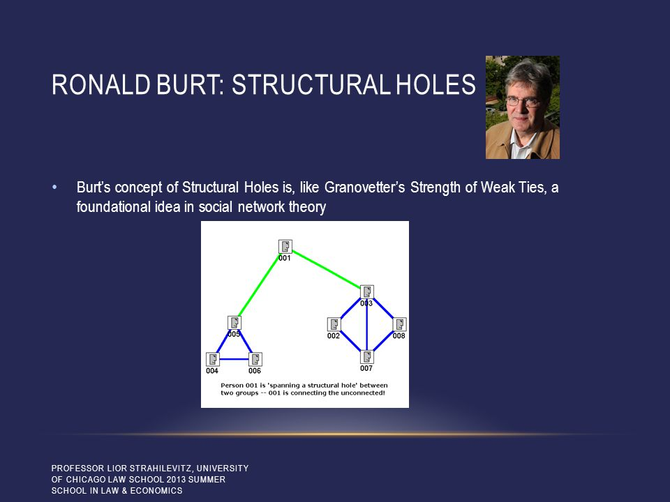 RONALD BURT: STRUCTURAL HOLES Burt's concept of Structural Holes is, like Granovetter's Strength of Weak Ties, a foundational idea in social network t