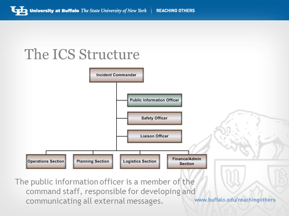 The ICS Structure The public information officer is a member of the command staff, responsible for developing and communicating all external messages.