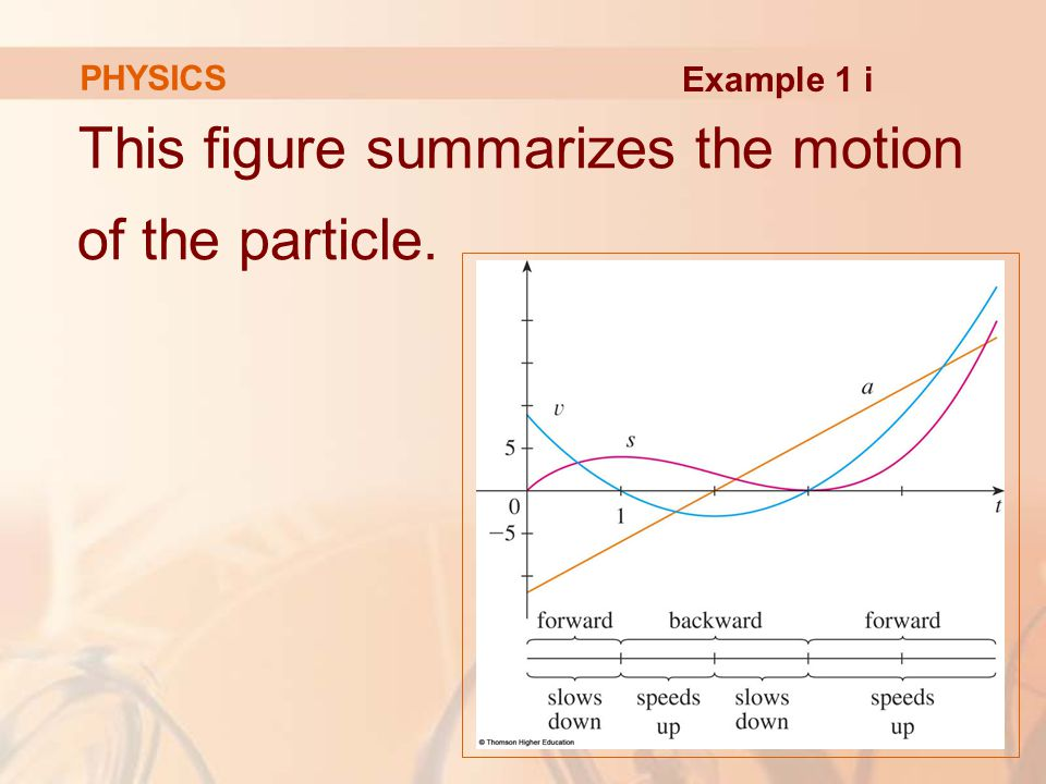 This figure summarizes the motion of the particle. PHYSICS Example 1 i