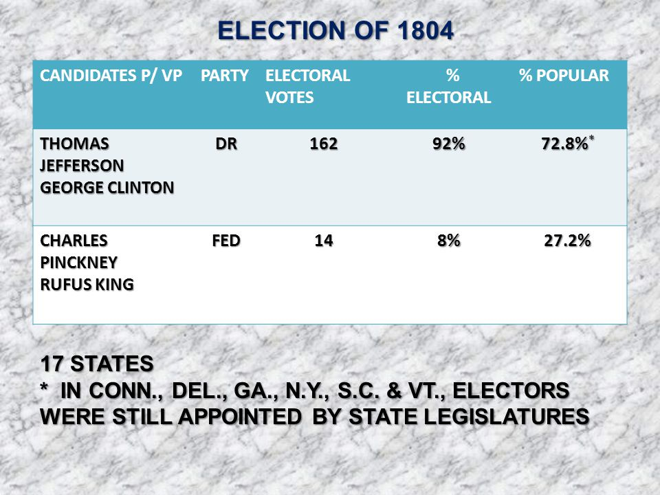 CANDIDATES P/ VPPARTYELECTORAL VOTES % ELECTORAL % POPULAR THOMAS JEFFERSON GEORGE CLINTON DR16292% 72.8% * CHARLES PINCKNEY RUFUS KING FED148%27.2% E