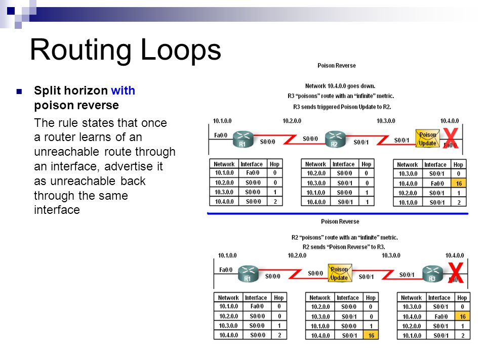 Routing Loops Split horizon with poison reverse The rule states that once a router learns of an unreachable route through an interface, advertise it a