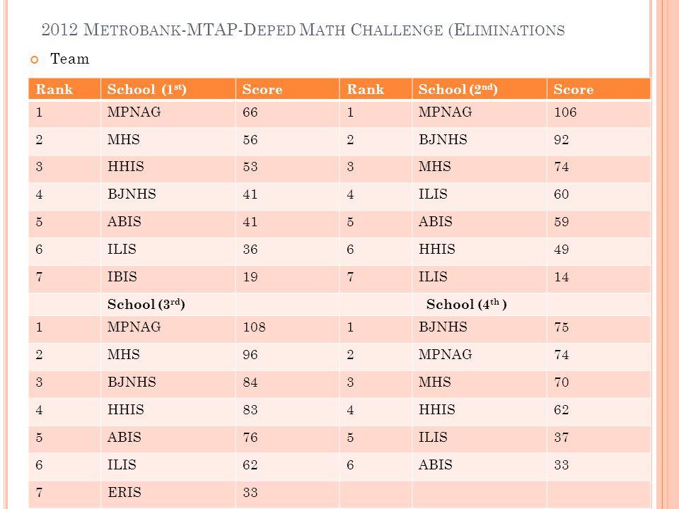 Team 2012 M ETROBANK -MTAP-D EPED M ATH C HALLENGE (E LIMINATIONS RankSchool (1 st )ScoreRankSchool (2 nd )Score 1MPNAG661MPNAG106 2MHS562BJNHS92 3HHI