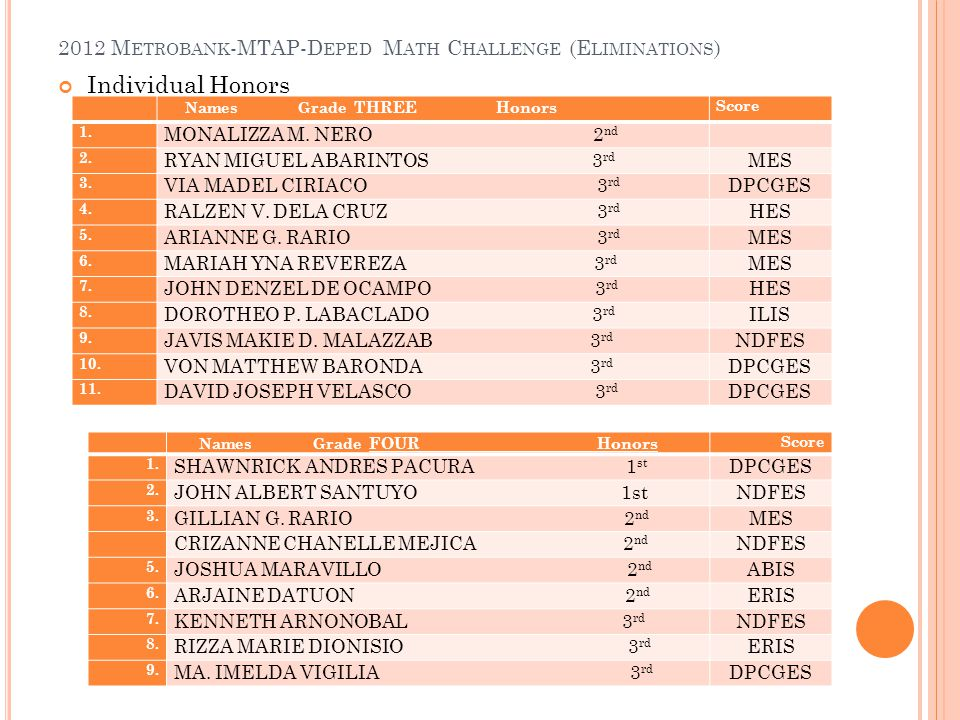 2012 M ETROBANK -MTAP-D EPED M ATH C HALLENGE (E LIMINATIONS ) Individual Honors Names Grade THREE Honors Score 1.