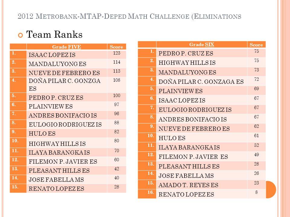 2012 M ETROBANK -MTAP-D EPED M ATH C HALLENGE (E LIMINATIONS Team Ranks Grade FIVE Score 1. ISAAC LOPEZ IS 123 2. MANDALUYONG ES 114 3. NUEVE DE FEBRE
