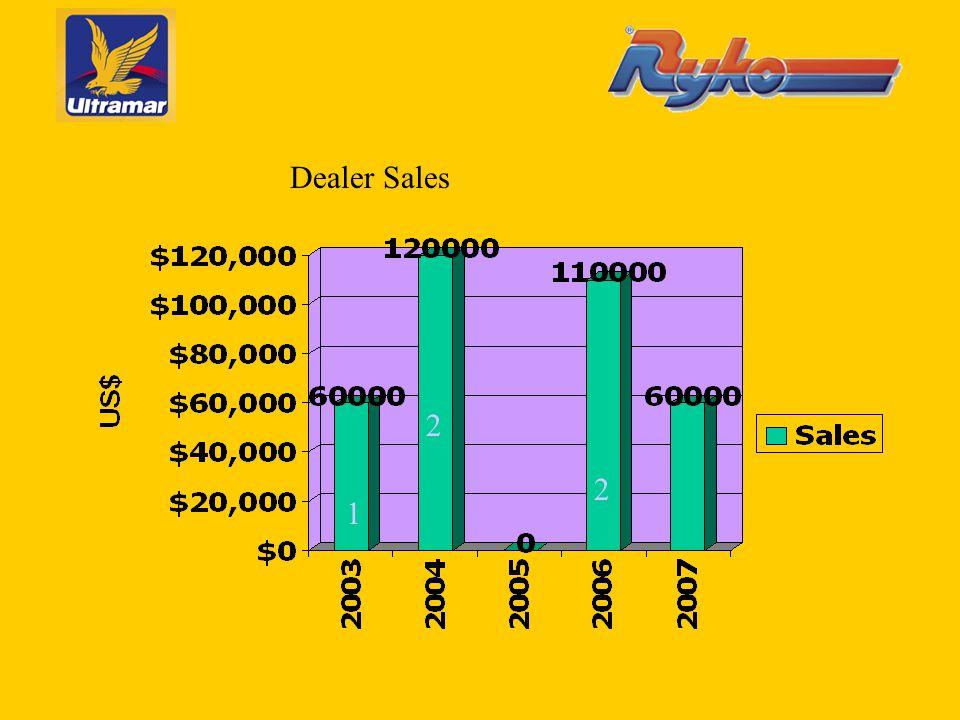 1 2 2 Dealer Sales