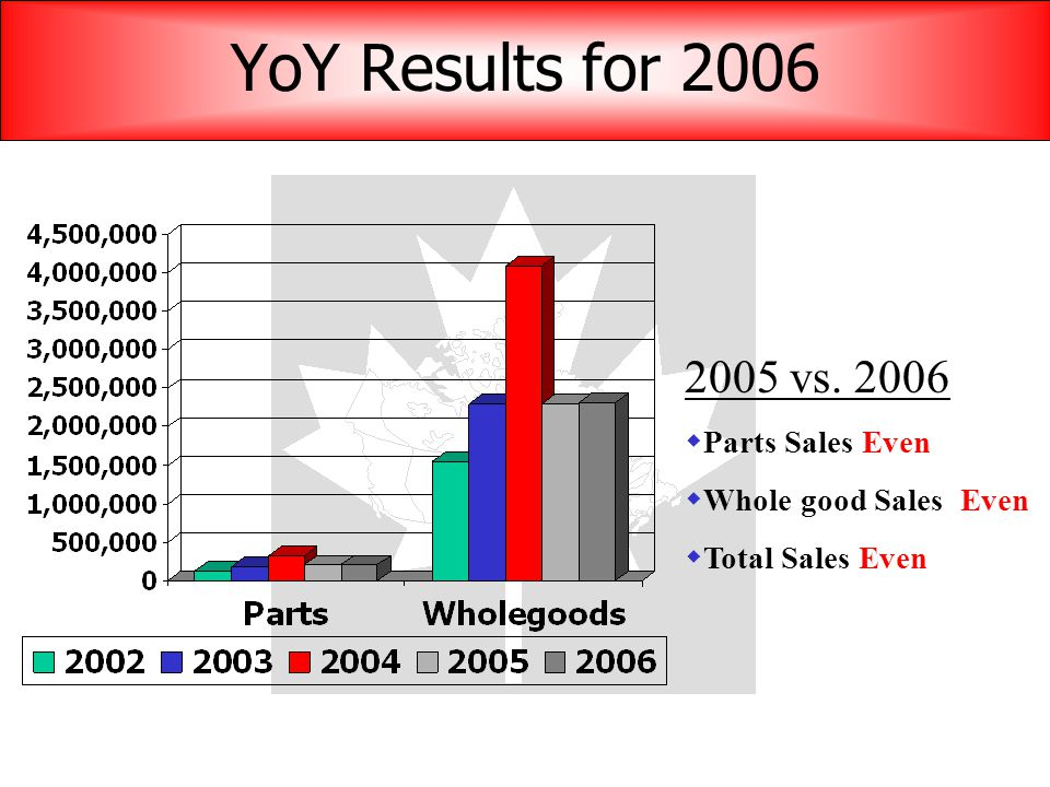 YoY Results for 2006 2005 vs. 2006  Parts Sales Even  Whole good Sales Even  Total Sales Even