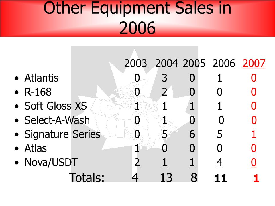 Other Equipment Sales in 2006 2003 2004 2005 2006 2007 Atlantis 0 3 0 1 0 R-168 0 2 0 0 0 Soft Gloss XS 1 1 1 1 0 Select-A-Wash 0 1 0 0 0 Signature Se