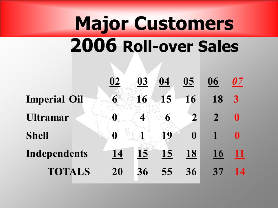 Major Customers 2006 Roll-over Sales 0203 04 05 06 07 Imperial Oil 6 16 15 16 18 3 Ultramar 0 46 2 2 0 Shell 0 1 19 0 1 0 Independents 1415 15 18 16 11 TOTALS 2036 55 36 37 14