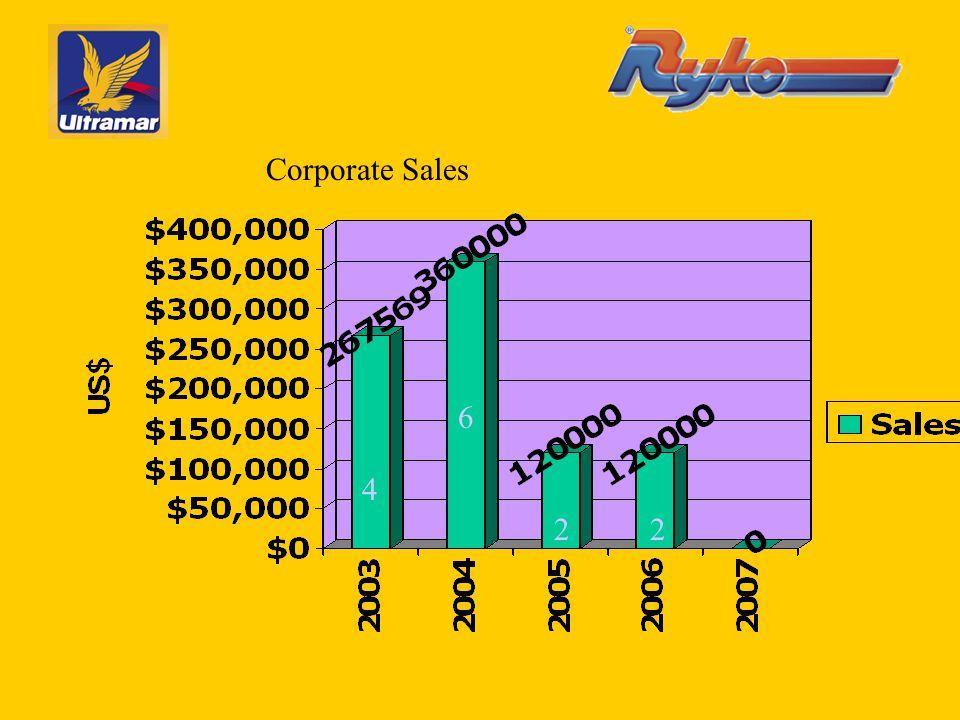 4 6 22 Corporate Sales